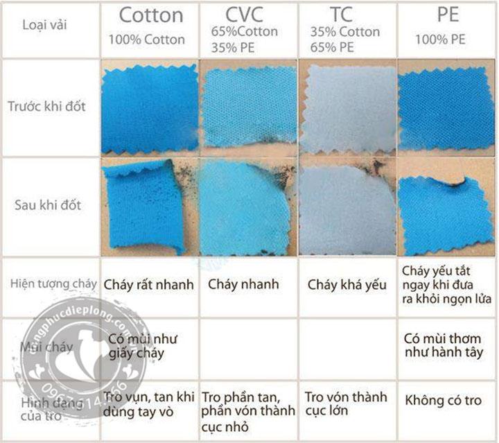 Phân biệt vải áo cotton 100% với áo cotton pha